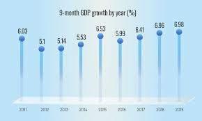9-month snapshot of Vietnam economy